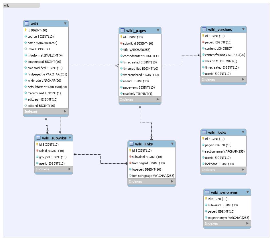 moodle   entity relationship diagram   moodle world    http     examulator com er     components wiki png