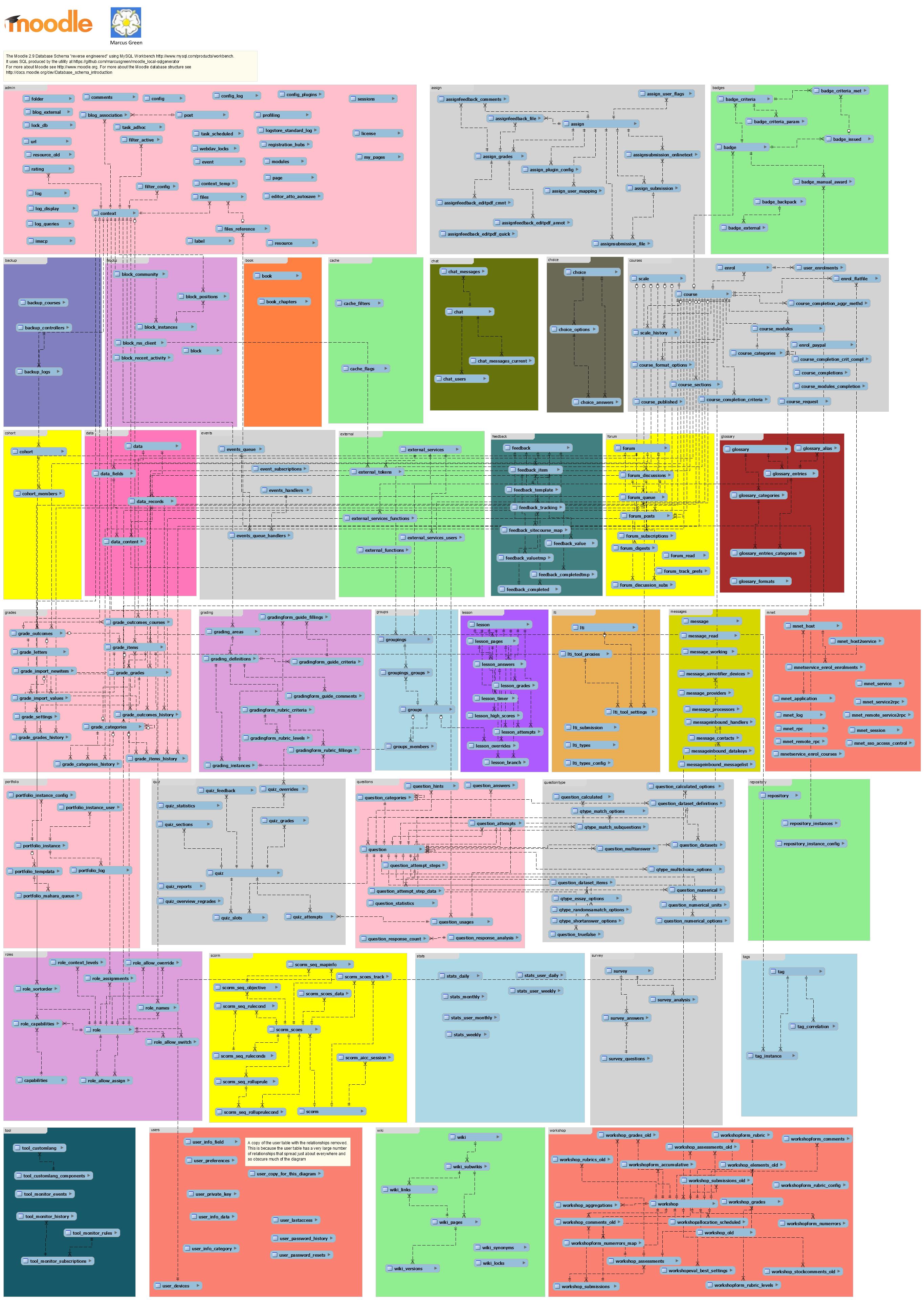 Moodle er diagram ccuart Image collections